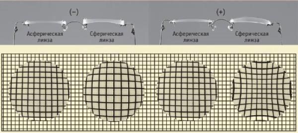 Сферические линзы